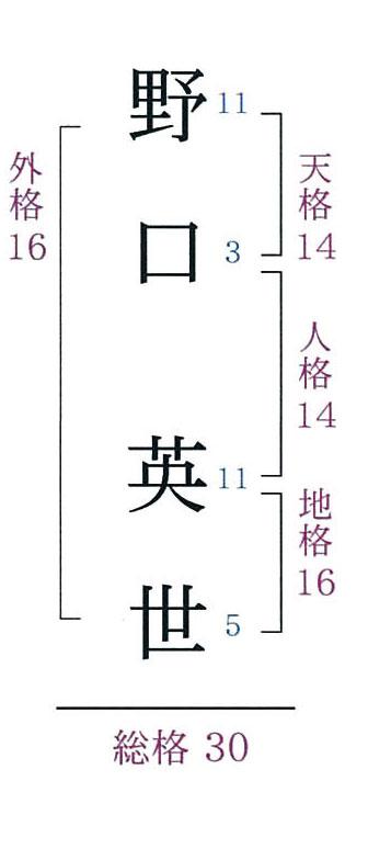 姓名の五格分類法